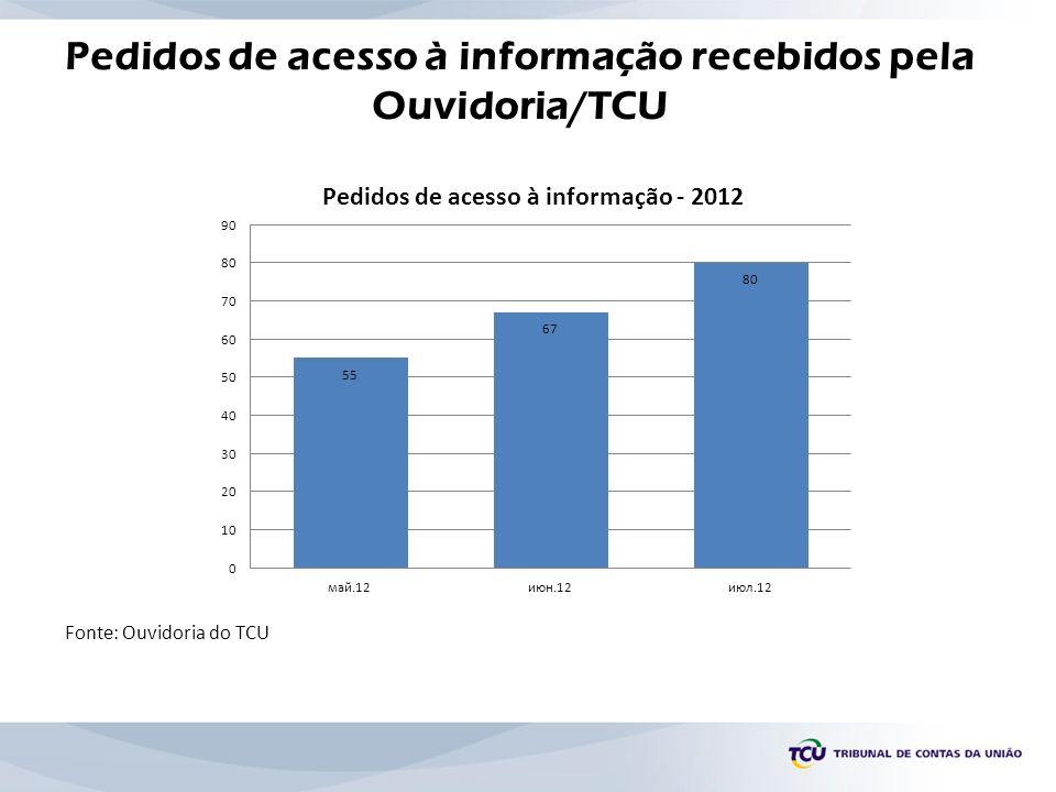 Pedidos de acesso à informação recebidos pela Ouvidoria/TCU Fonte: Ouvidoria do TCU