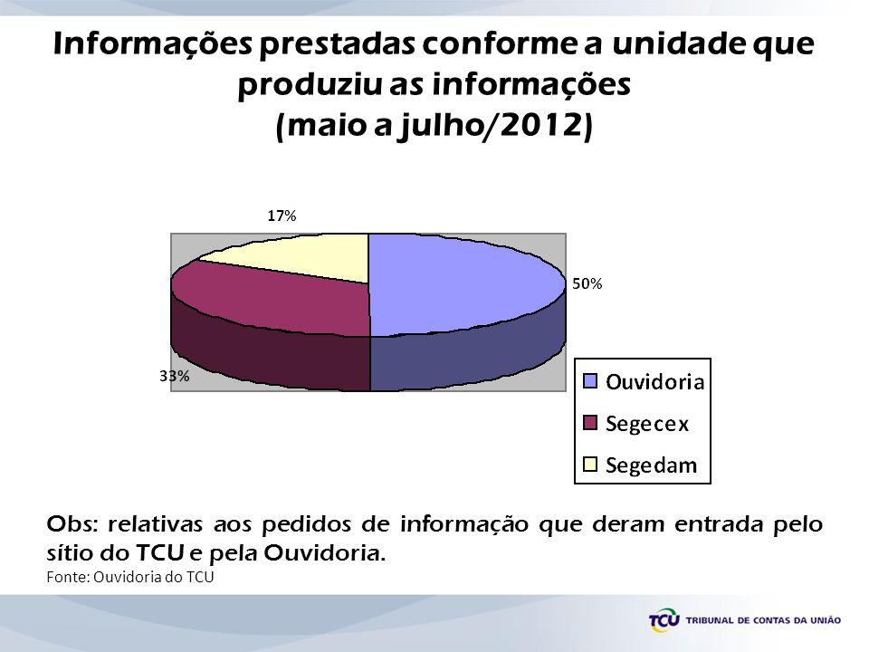 Informações prestadas conforme a unidade que produziu as informações (maio a julho/2012) Obs: relativas aos pedidos de informação que deram entrada pe