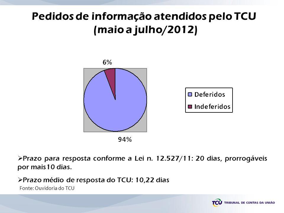 Pedidos de informação atendidos pelo TCU (maio a julho/2012) Fonte: Ouvidoria do TCU Prazo para resposta conforme a Lei n. 12.527/11: 20 dias, prorrog
