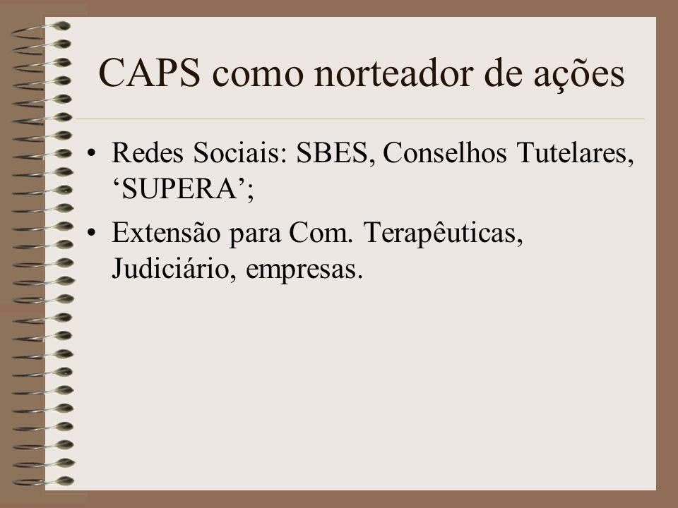 CAPS como norteador de ações Redes Sociais: SBES, Conselhos Tutelares, SUPERA; Extensão para Com. Terapêuticas, Judiciário, empresas.