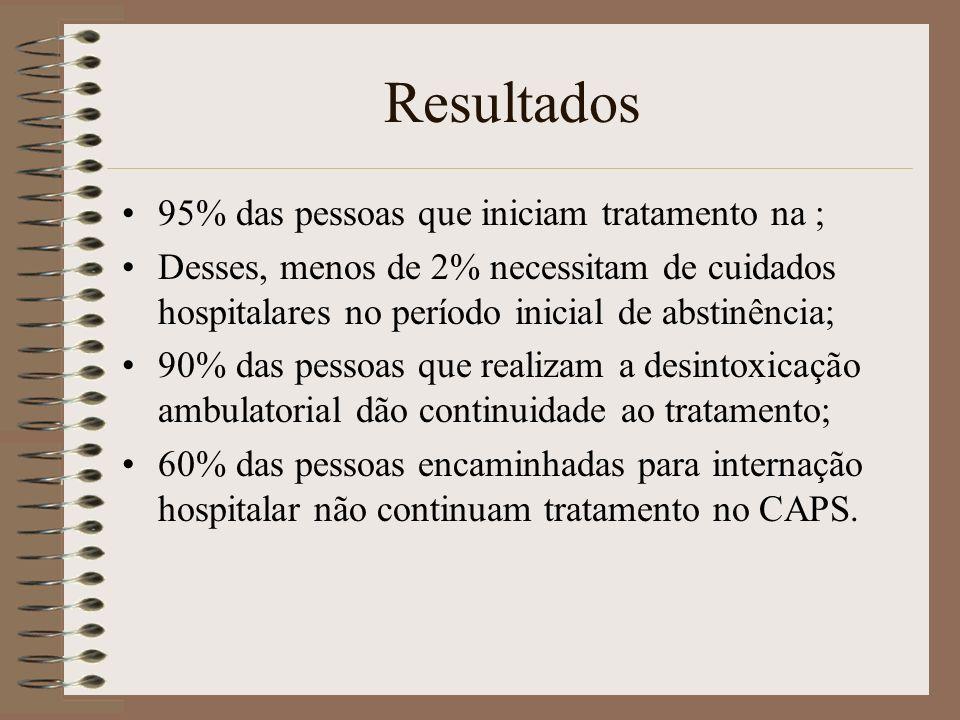 Resultados 95% das pessoas que iniciam tratamento na ; Desses, menos de 2% necessitam de cuidados hospitalares no período inicial de abstinência; 90%