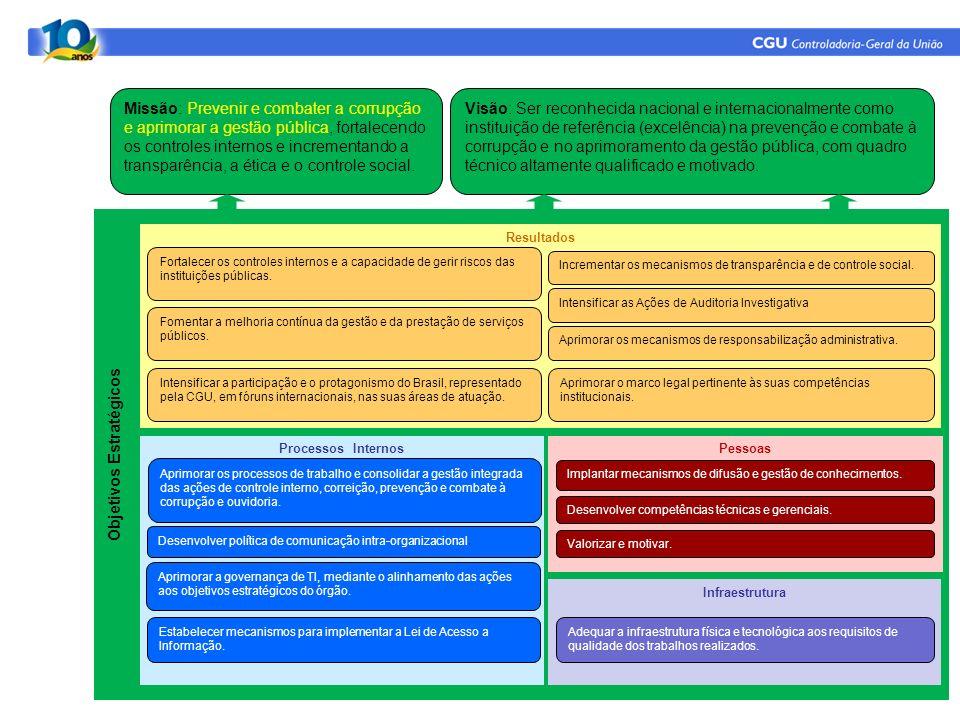 Objetivos Estratégicos Infraestrutura Pessoas Missão: Prevenir e combater a corrupção e aprimorar a gestão pública, fortalecendo os controles internos