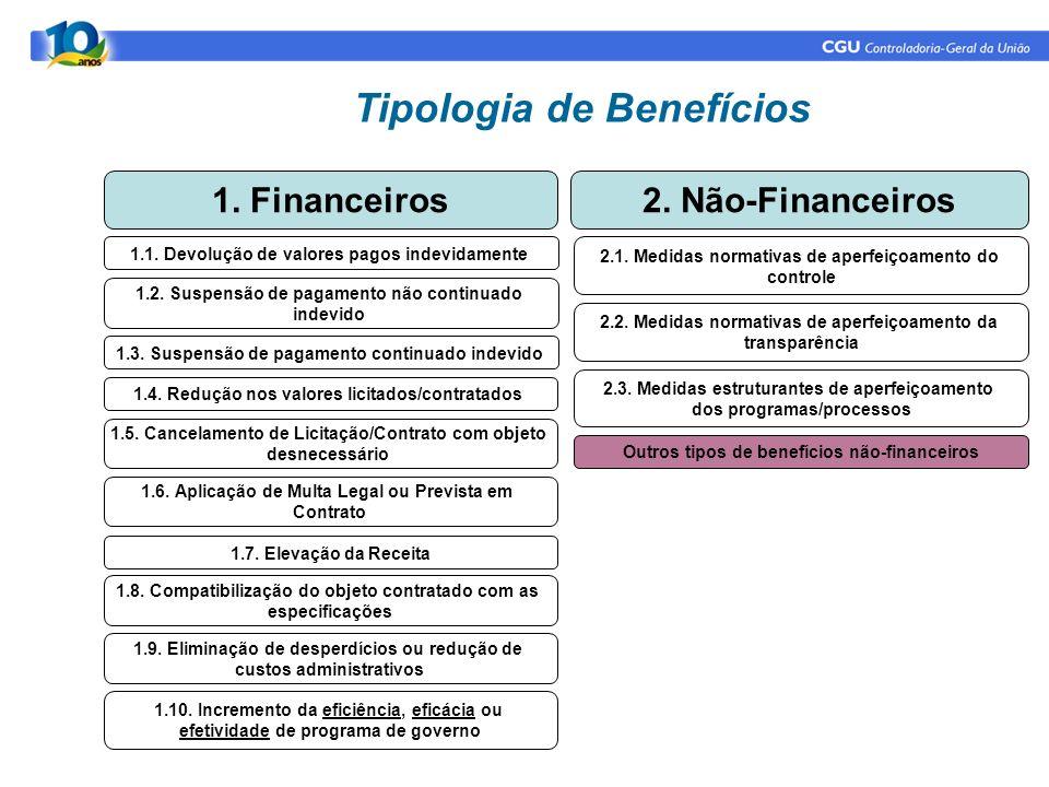 Tipologia de Benefícios 1. Financeiros2. Não-Financeiros 1.1. Devolução de valores pagos indevidamente 1.2. Suspensão de pagamento não continuado inde