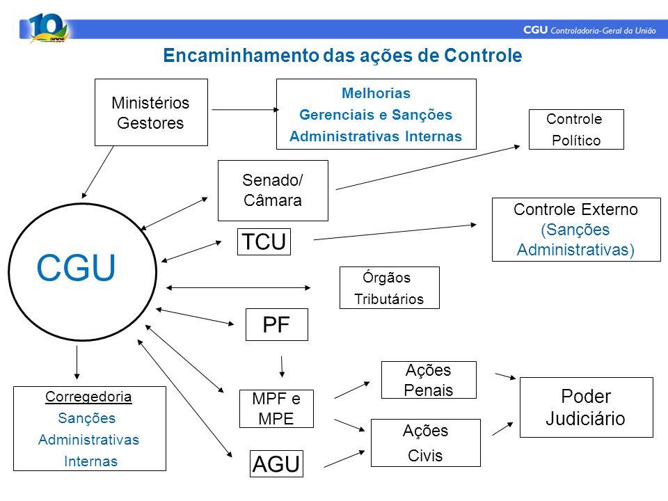 Poder Judiciário Ações Civis Controle Externo (Sanções Administrativas) AGU MPF e MPE TCU Senado/ Câmara Ações Penais Encaminhamento das ações de Cont