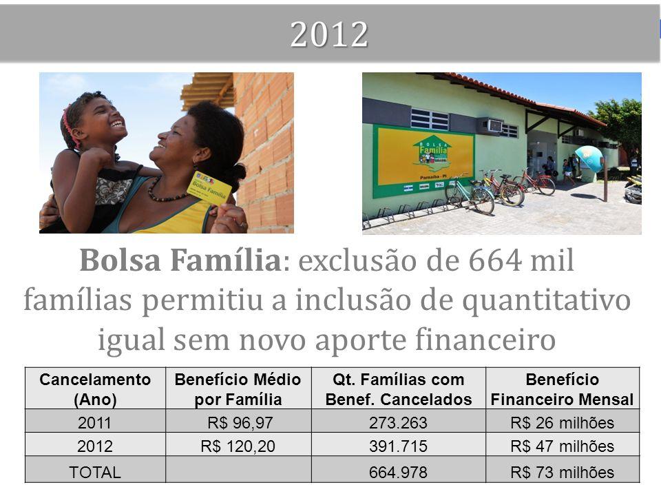 Bolsa Família: exclusão de 664 mil famílias permitiu a inclusão de quantitativo igual sem novo aporte financeiro Cancelamento (Ano) Benefício Médio po