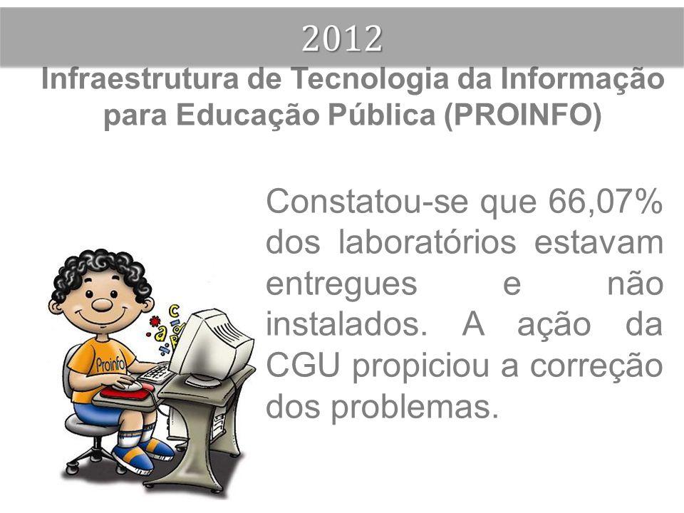 Infraestrutura de Tecnologia da Informação para Educação Pública (PROINFO) Constatou-se que 66,07% dos laboratórios estavam entregues e não instalados