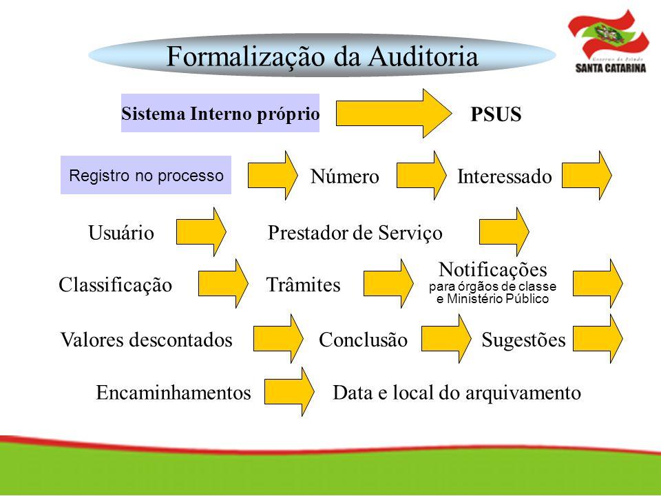 PSUS Formalização da Auditoria Sistema Interno próprio Registro no processo NúmeroInteressado UsuárioPrestador de Serviço ClassificaçãoTrâmites Notifi