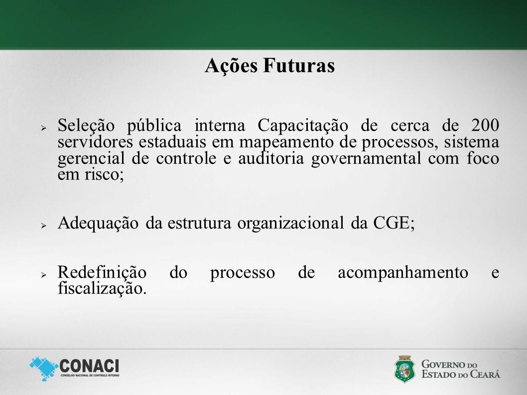 Ações Futuras Seleção pública interna Capacitação de cerca de 200 servidores estaduais em mapeamento de processos, sistema gerencial de controle e aud