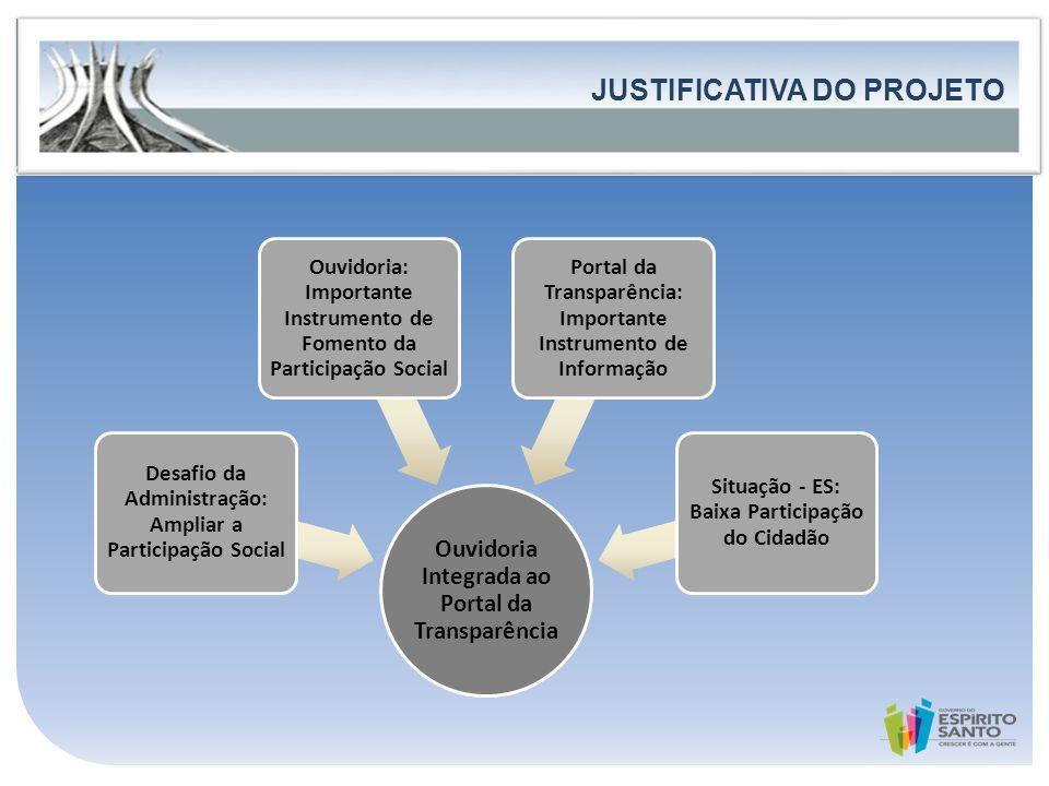 Governo do Estado do Espírito Santo Secretaria de Estado de Controle e Transparência FORTALECIMENTO DA PARTICIPAÇÃO E DO CONTROLE SOCIAL JUSTIFICATIVA