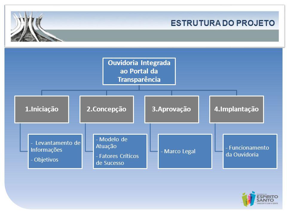 Governo do Estado do Espírito Santo Secretaria de Estado de Controle e Transparência FORTALECIMENTO DA PARTICIPAÇÃO E DO CONTROLE SOCIAL ESTRUTURA DO