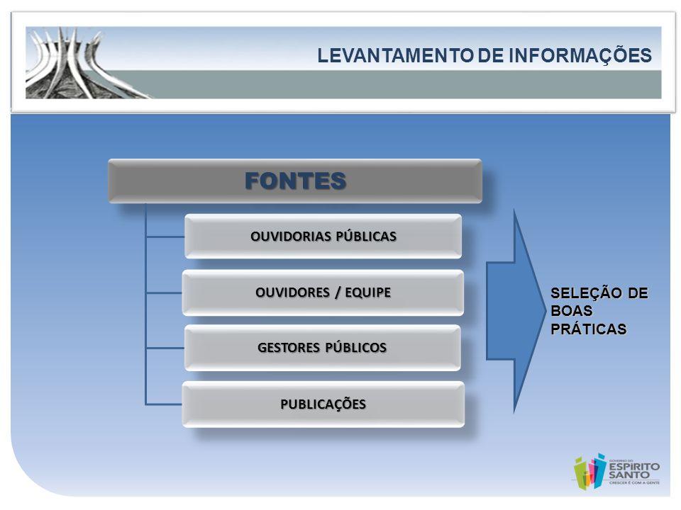 Governo do Estado do Espírito Santo Secretaria de Estado de Controle e Transparência FORTALECIMENTO DA PARTICIPAÇÃO E DO CONTROLE SOCIAL LEVANTAMENTO