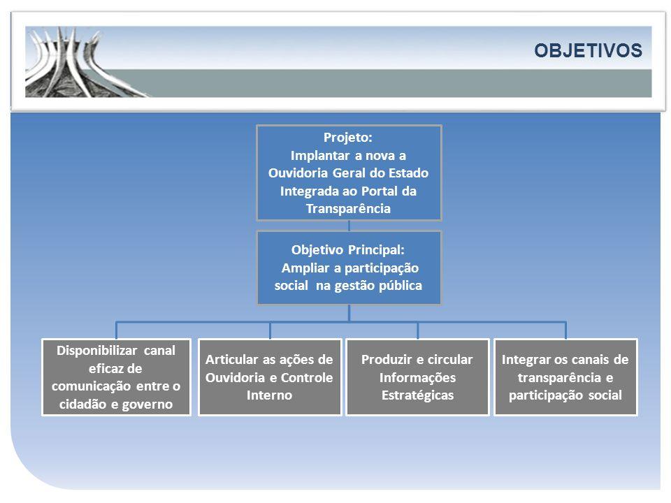 Governo do Estado do Espírito Santo Secretaria de Estado de Controle e Transparência FORTALECIMENTO DA PARTICIPAÇÃO E DO CONTROLE SOCIAL OBJETIVOS Pro