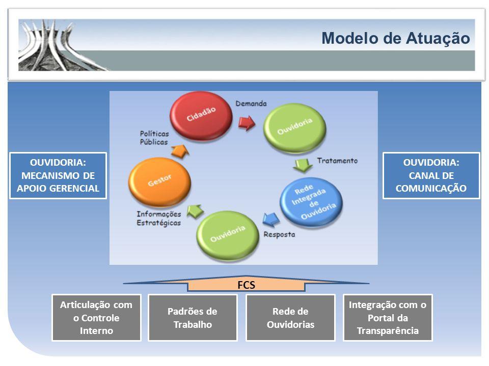 Governo do Estado do Espírito Santo Secretaria de Estado de Controle e Transparência FORTALECIMENTO DA PARTICIPAÇÃO E DO CONTROLE SOCIAL Modelo de Atu