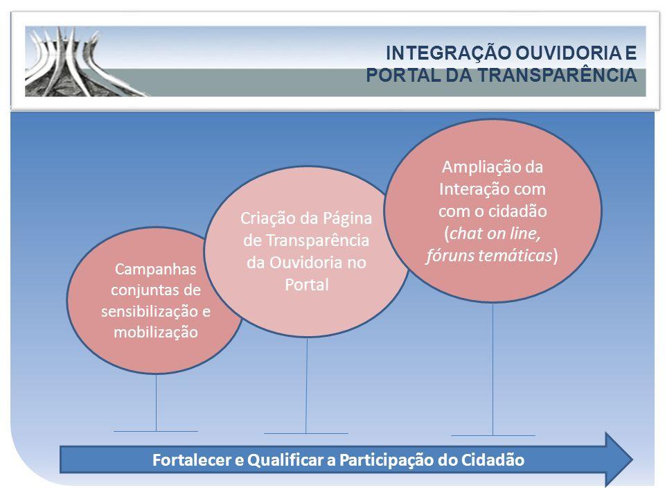 Governo do Estado do Espírito Santo Secretaria de Estado de Controle e Transparência FORTALECIMENTO DA PARTICIPAÇÃO E DO CONTROLE SOCIAL INTEGRAÇÃO OU