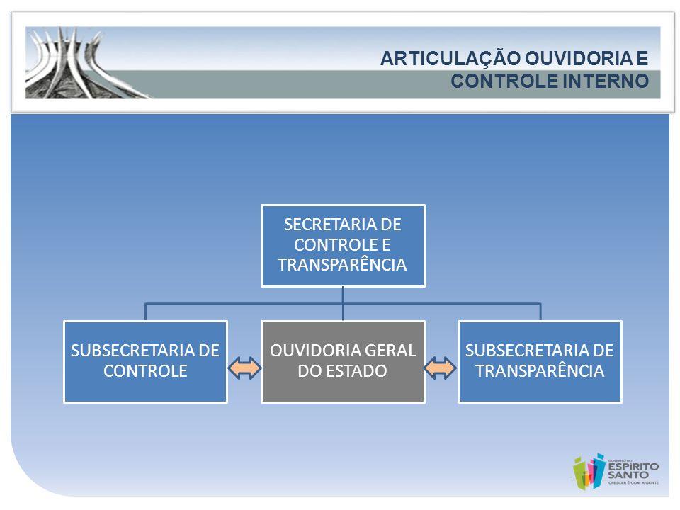 Governo do Estado do Espírito Santo Secretaria de Estado de Controle e Transparência FORTALECIMENTO DA PARTICIPAÇÃO E DO CONTROLE SOCIAL ARTICULAÇÃO O