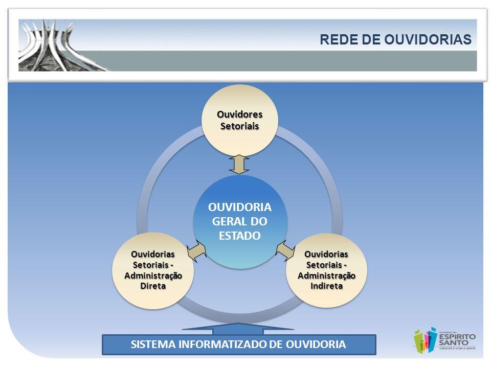 Governo do Estado do Espírito Santo Secretaria de Estado de Controle e Transparência FORTALECIMENTO DA PARTICIPAÇÃO E DO CONTROLE SOCIAL REDE DE OUVID