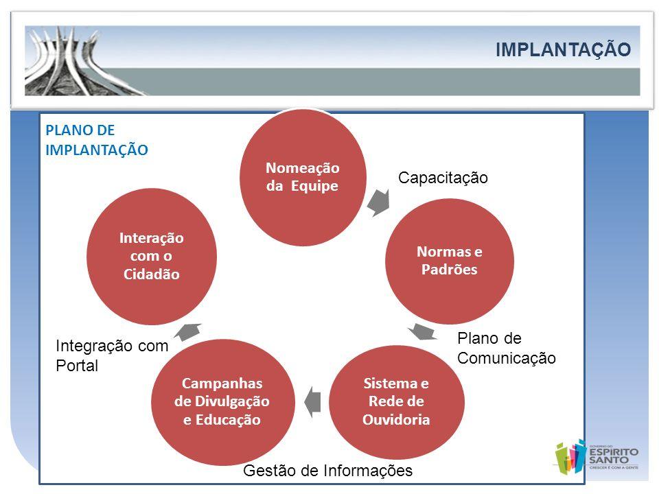 Governo do Estado do Espírito Santo Secretaria de Estado de Controle e Transparência PLANO DE IMPLANTAÇÃO FORTALECIMENTO DA PARTICIPAÇÃO E DO CONTROLE
