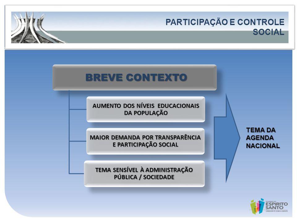 Governo do Estado do Espírito Santo Secretaria de Estado de Controle e Transparência FORTALECIMENTO DA PARTICIPAÇÃO E DO CONTROLE SOCIAL LEVANTAMENTO DE INFORMAÇÕES FONTES OUVIDORIAS PÚBLICAS OUVIDORES / EQUIPE GESTORES PÚBLICOS PUBLICAÇÕES SELEÇÃO DE BOAS PRÁTICAS