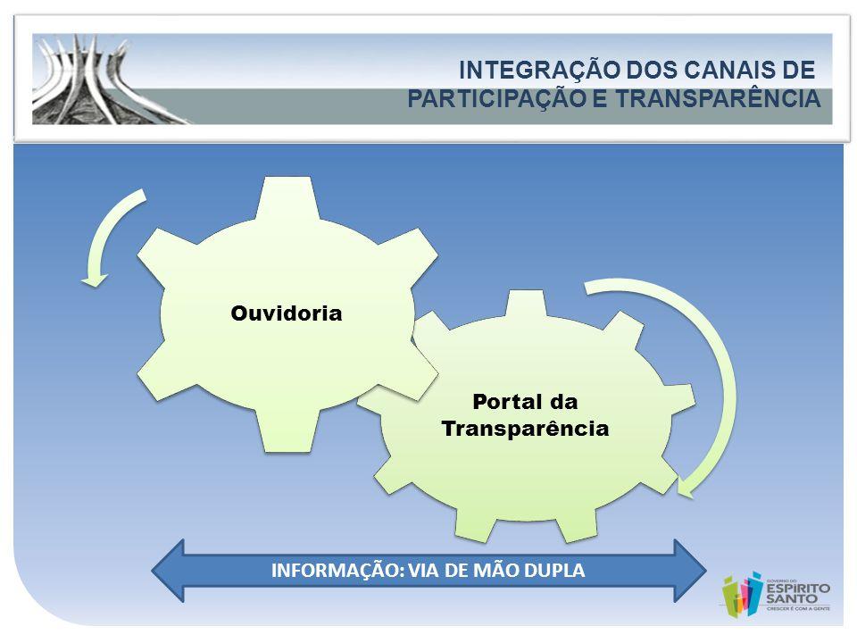 Governo do Estado do Espírito Santo Secretaria de Estado de Controle e Transparência FORTALECIMENTO DA PARTICIPAÇÃO E DO CONTROLE SOCIAL INTEGRAÇÃO DO