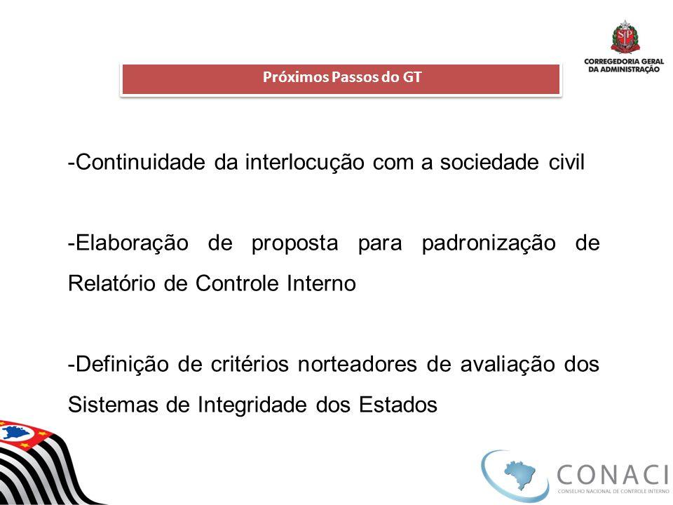-Continuidade da interlocução com a sociedade civil -Elaboração de proposta para padronização de Relatório de Controle Interno -Definição de critérios norteadores de avaliação dos Sistemas de Integridade dos Estados Próximos Passos do GT