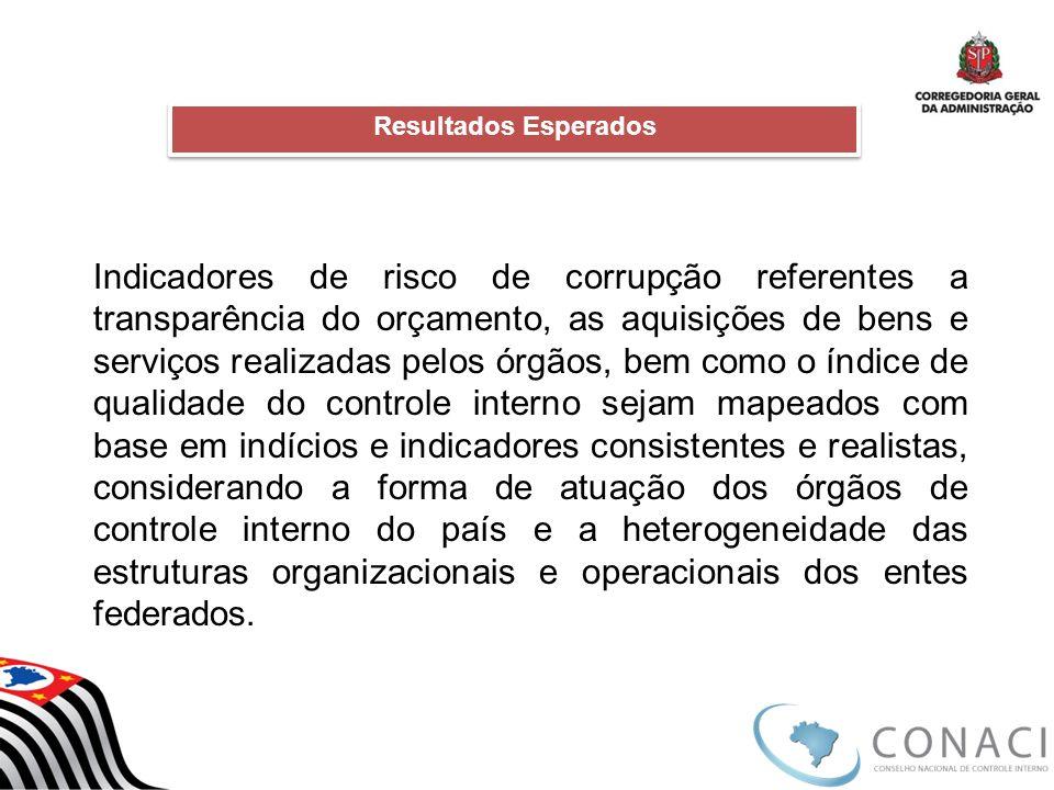 Indicadores de risco de corrupção referentes a transparência do orçamento, as aquisições de bens e serviços realizadas pelos órgãos, bem como o índice
