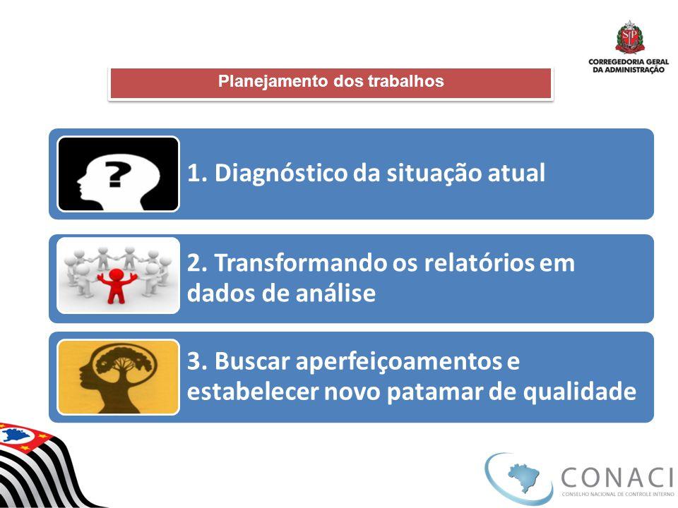 Planejamento dos trabalhos 1. Diagnóstico da situação atual 2. Transformando os relatórios em dados de análise 3. Buscar aperfeiçoamentos e estabelece