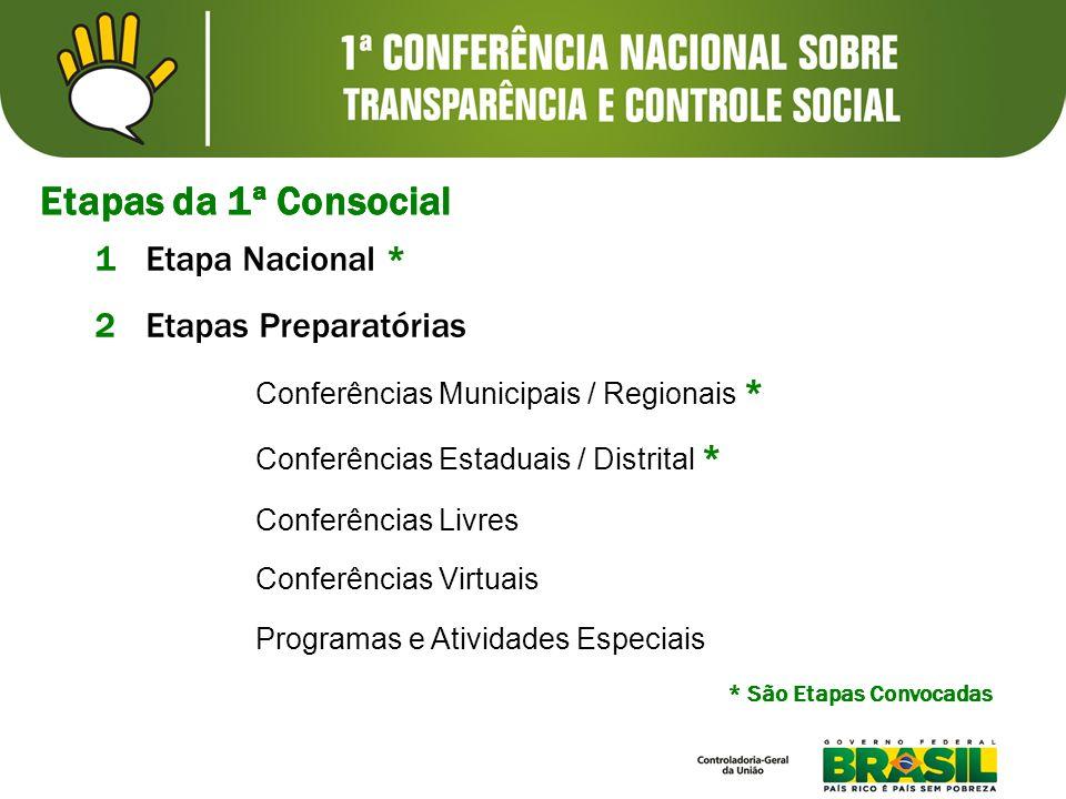 1Etapa Nacional * 2Etapas Preparatórias Conferências Municipais / Regionais * Conferências Estaduais / Distrital * Conferências Livres Conferências Vi