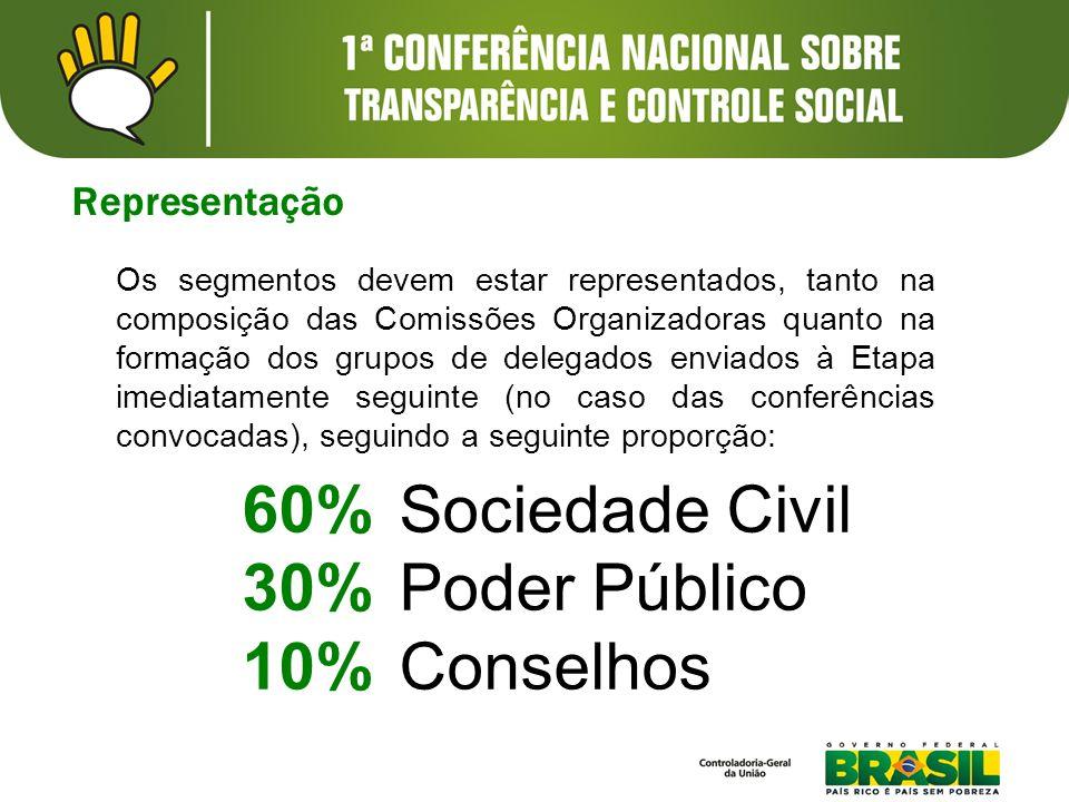 Representação Os segmentos devem estar representados, tanto na composição das Comissões Organizadoras quanto na formação dos grupos de delegados envia
