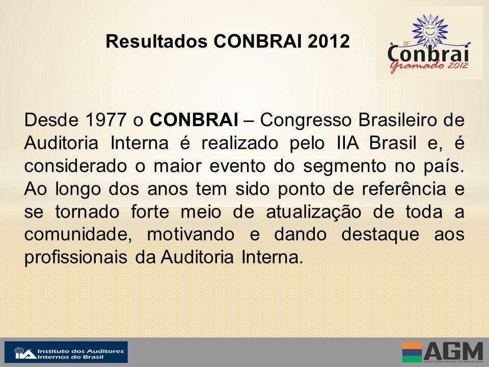 Resultados CONBRAI 2012 Desde 1977 o CONBRAI – Congresso Brasileiro de Auditoria Interna é realizado pelo IIA Brasil e, é considerado o maior evento do segmento no país.