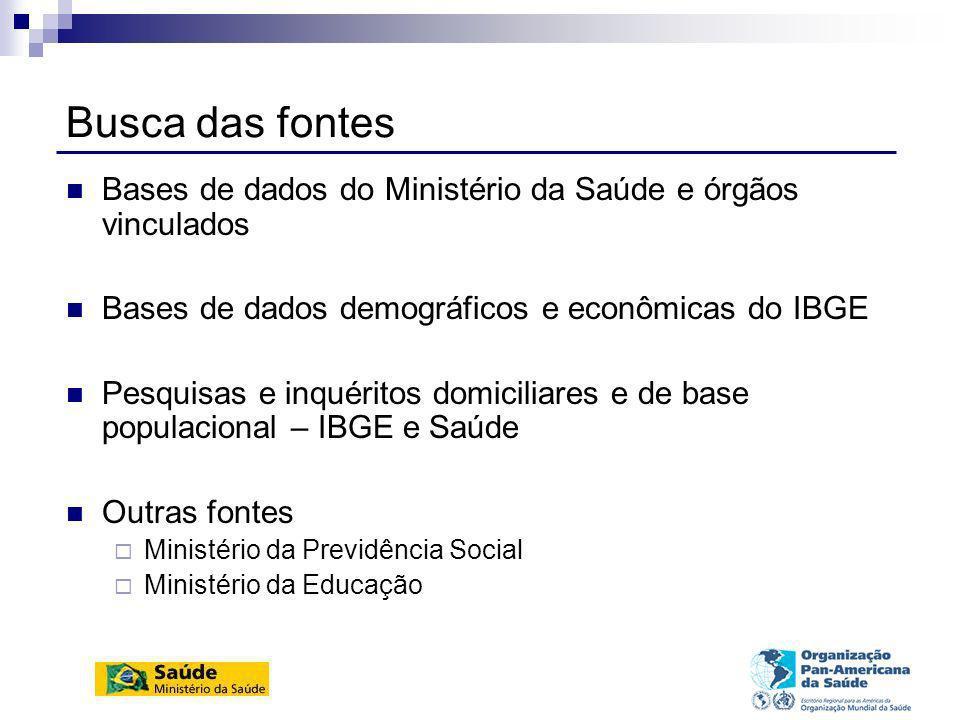 Comitês de Gestão dos Indicadores (CGI) Demográficos (IBGE) Socioeconômicos (IPEA) Mortalidade (FSP/Seade) Morbidade e fatores de risco (SVS) Recursos (SPO) Cobertura (SAS)