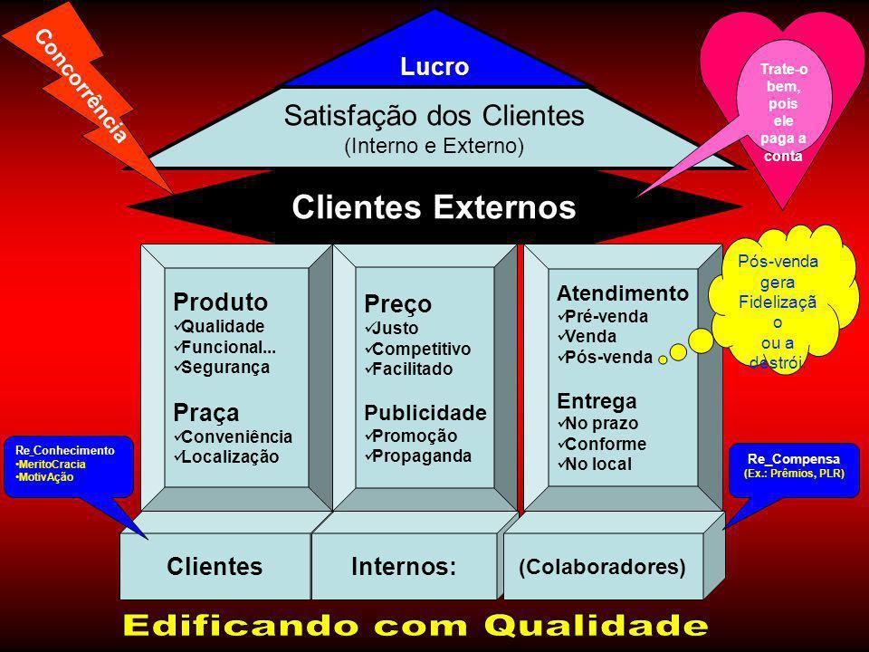 ClientesInternos: (Colaboradores) Produto Qualidade Funcional... Segurança Praça Conveniência Localização Preço Justo Competitivo Facilitado Publicida