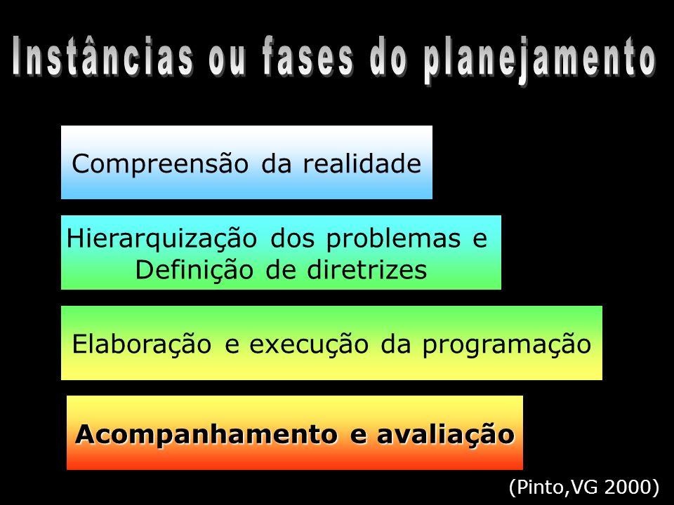 Avaliação em Saúde Bucal no Brasil