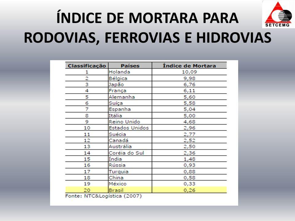 ÍNDICE DE MORTARA PARA RODOVIAS, FERROVIAS E HIDROVIAS