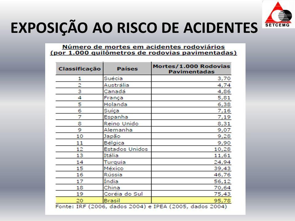 EXPOSIÇÃO AO RISCO DE ACIDENTES
