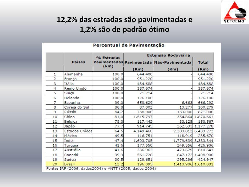 12,2% das estradas são pavimentadas e 1,2% são de padrão ótimo