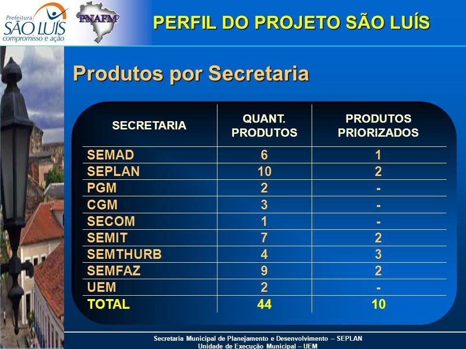 Secretaria Municipal de Planejamento e Desenvolvimento – SEPLAN Unidade de Execução Municipal – UEM -3CGM 1044TOTAL -2UEM 29SEMFAZ 34SEMTHURB 27SEMIT