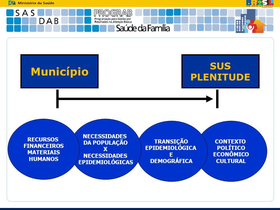 Município SUS PLENITUDE CONTEXTO POLÍTICO ECONÔMICO CULTURAL TRANSIÇÃO EPIDEMIOLÓGICA E DEMOGRÁFICA NECESSIDADES DA POPULAÇÃO X NECESSIDADES EPIDEMIOL