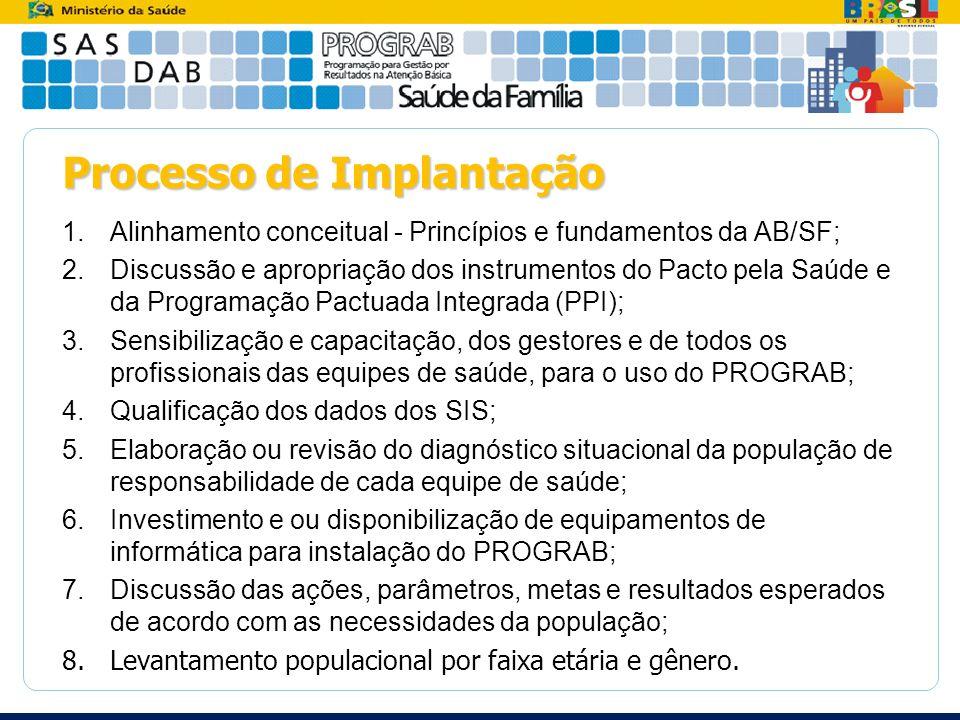 Processo de Implantação 1.Alinhamento conceitual - Princípios e fundamentos da AB/SF; 2.Discussão e apropriação dos instrumentos do Pacto pela Saúde e