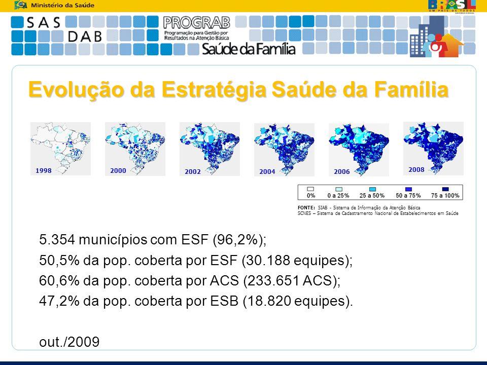 Evolução da Estratégia Saúde da Família 5.354 municípios com ESF (96,2%); 50,5% da pop. coberta por ESF (30.188 equipes); 60,6% da pop. coberta por AC