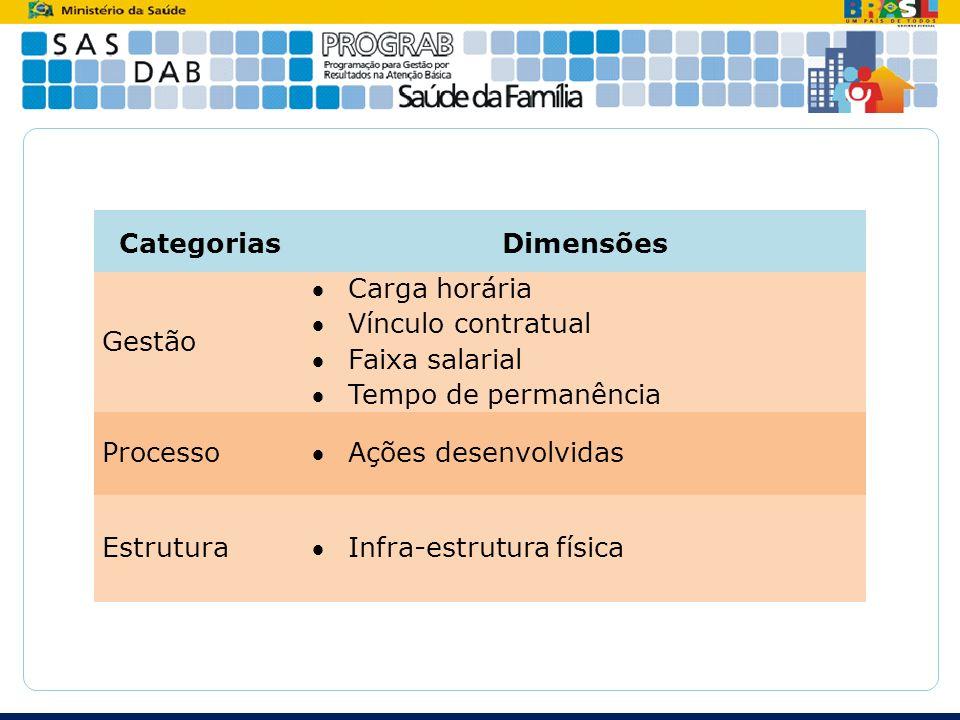 CategoriasDimensões Gestão Carga horária Vínculo contratual Faixa salarial Tempo de permanência ProcessoAções desenvolvidas EstruturaInfra-estrutura f