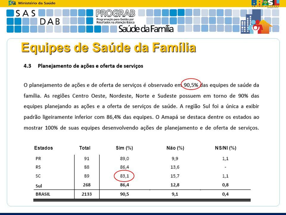 Equipes de Saúde da Família Estados Total Sim (%) Não (%) NS/NI (%)