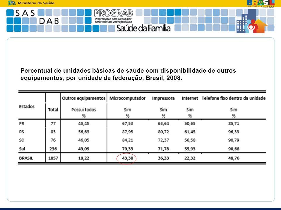 Percentual de unidades básicas de saúde com disponibilidade de outros equipamentos, por unidade da federação, Brasil, 2008.