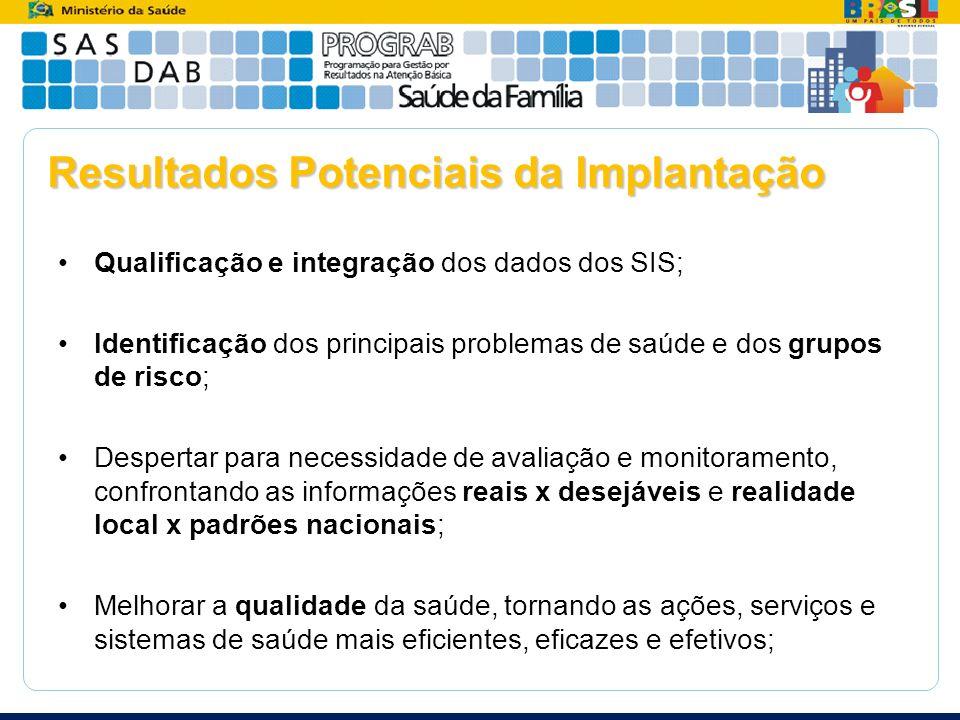 Qualificação e integração dos dados dos SIS; Identificação dos principais problemas de saúde e dos grupos de risco; Despertar para necessidade de aval