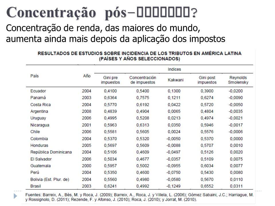 Concentração pós - imposto ? Concentração de renda, das maiores do mundo, aumenta ainda mais depois da aplicação dos impostos