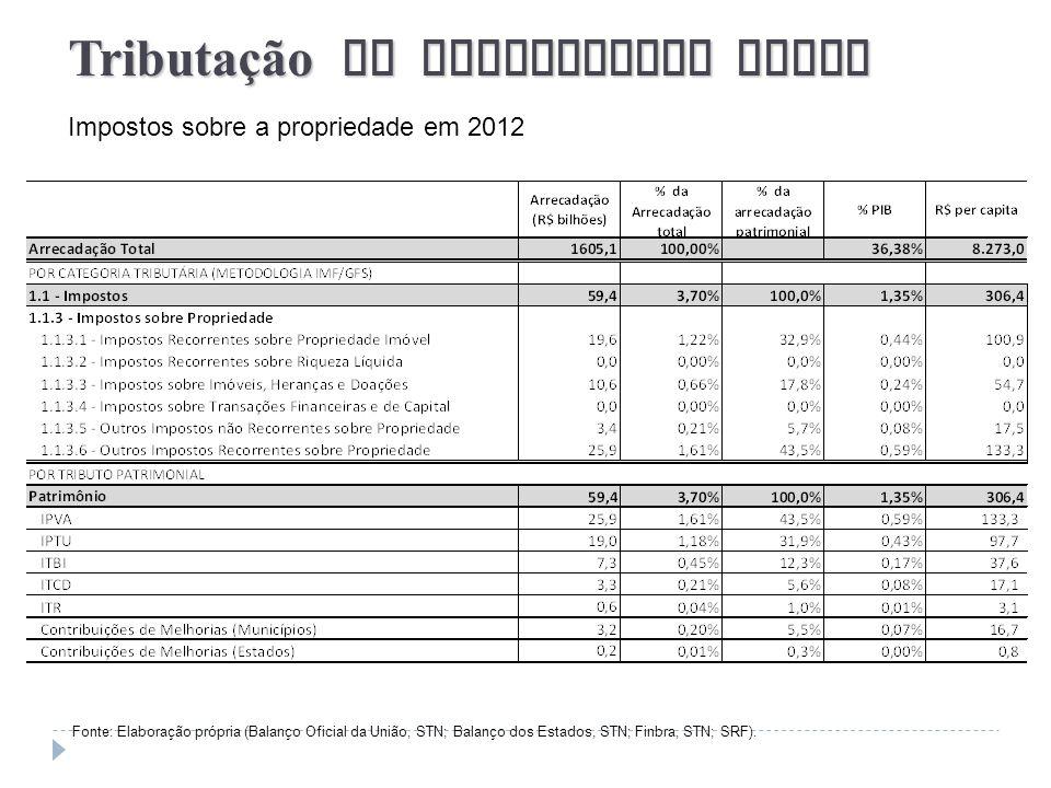 Tributação da Propriedade Atual Impostos sobre a propriedade em 2012 Fonte: Elaboração própria (Balanço Oficial da União, STN; Balanço dos Estados, ST
