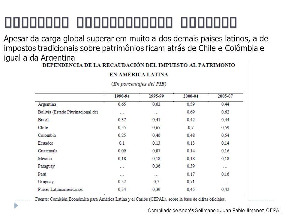 Impostos Patrimoniais Latinos Apesar da carga global superar em muito a dos demais países latinos, a de impostos tradicionais sobre patrimônios ficam
