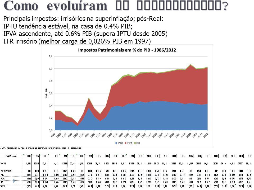 Como evoluíram os patrimoniais ? Principais impostos: irrisórios na superinflação; pós-Real: IPTU tendência estável, na casa de 0.4% PIB; IPVA ascende