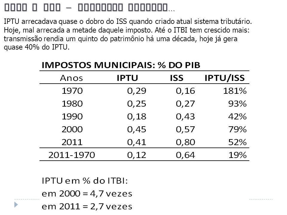 IPTU x ISS – invertem tamanho... IPTU arrecadava quase o dobro do ISS quando criado atual sistema tributário. Hoje, mal arrecada a metade daquele impo
