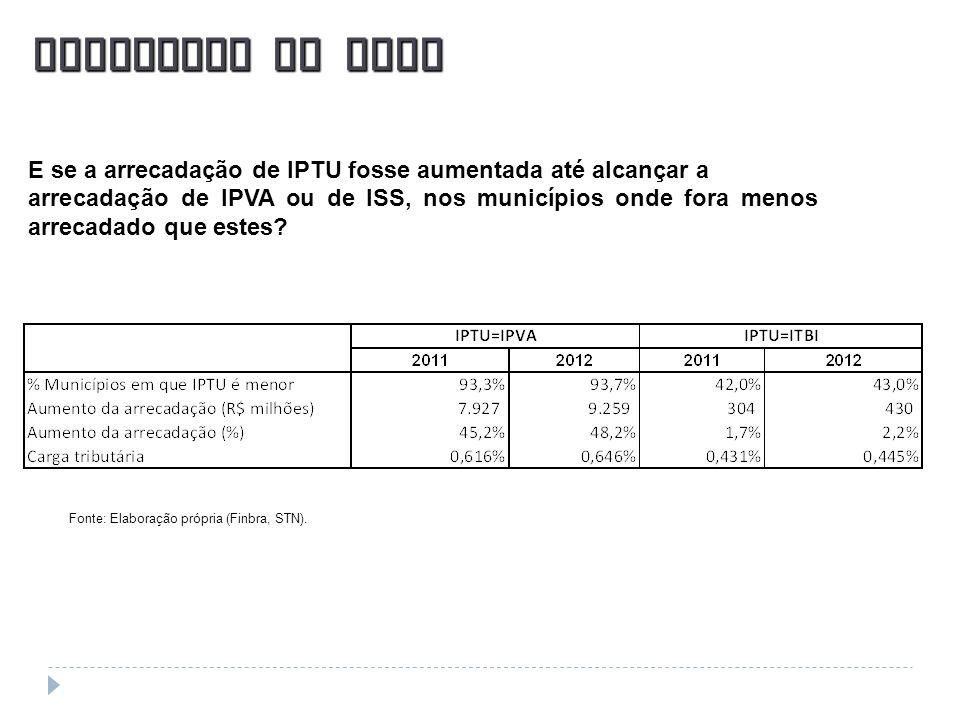 Fonte: Elaboração própria (Finbra, STN). E se a arrecadação de IPTU fosse aumentada até alcançar a arrecadação de IPVA ou de ISS, nos municípios onde