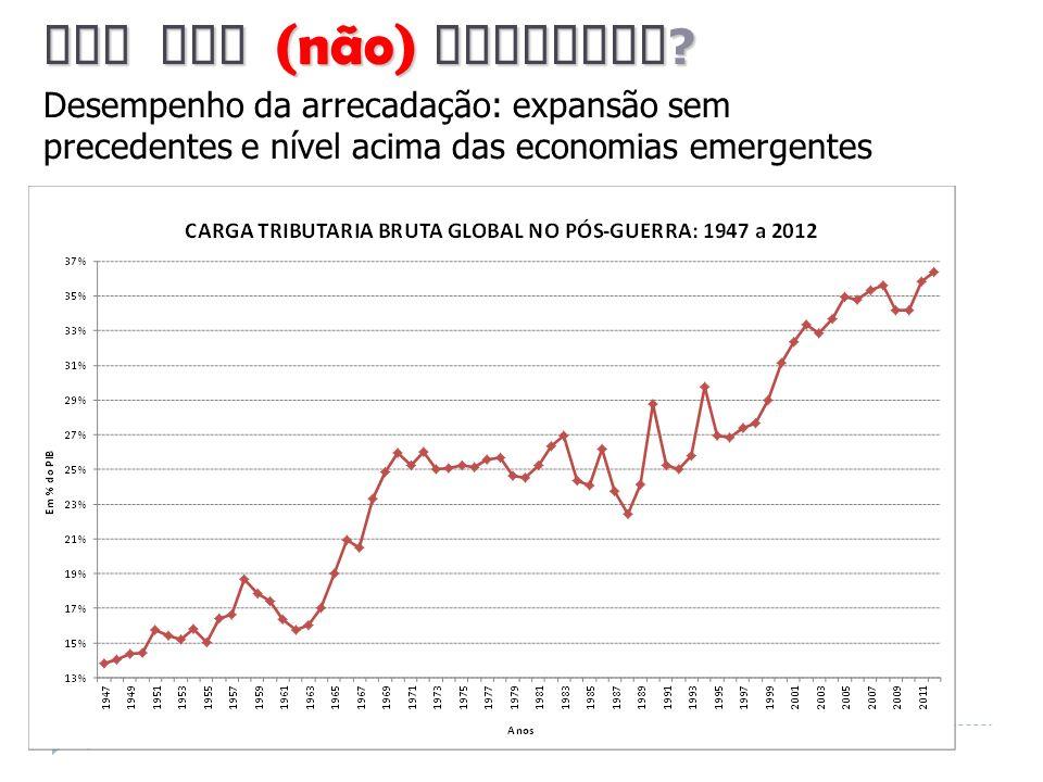 4 Por que (não) reformar ? Desempenho da arrecadação: expansão sem precedentes e nível acima das economias emergentes